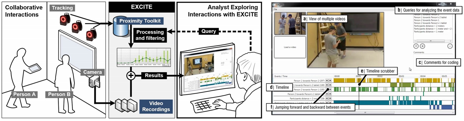 EXCITE allows us to study <em>how</em> people are collaborating within multi-surface environments, allowing us to track and make sense of their actions and activities.